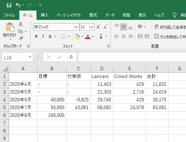 Webライターが月5万稼ぐには?3万円を達成した人向けに解説