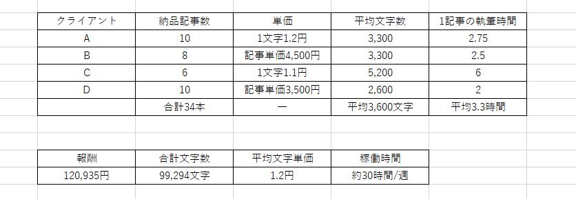 Webライター業で10万円稼いだときの超具体的な作業量