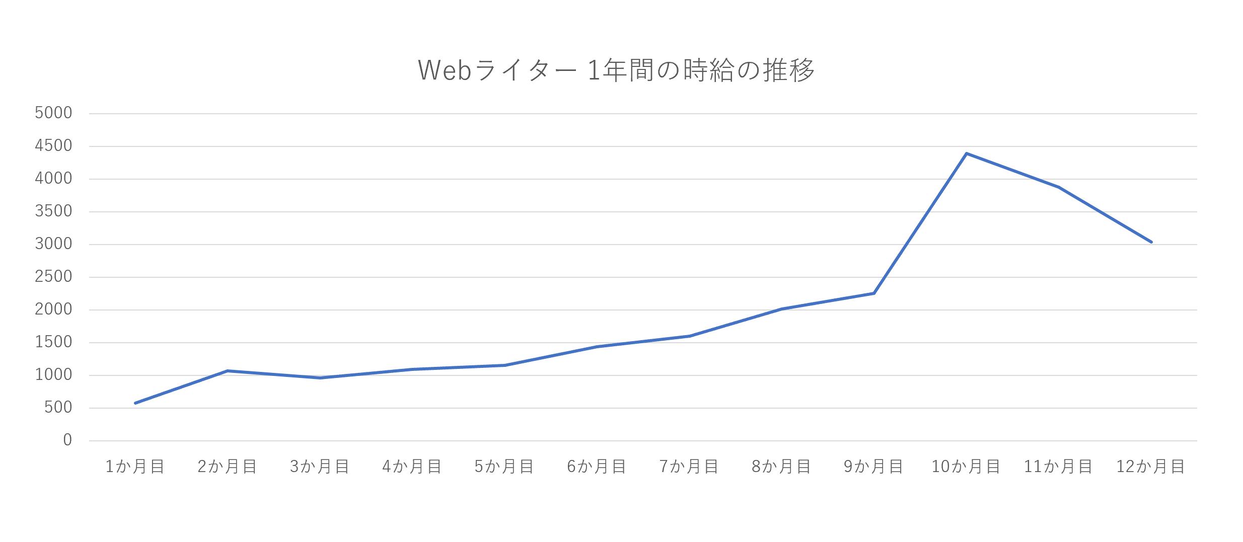 Webライターの時給の推移【実例】
